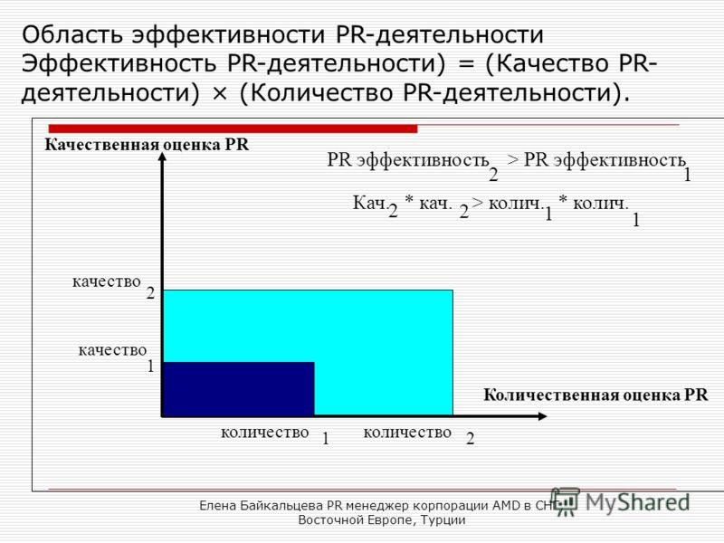 Елена Байкальцева PR менеджер корпорации AMD в СНГ, Восточной Европе, Турции Количественная оценка PR Качественная оценка PR качество 1 2 количество 1 2 PR эффективность > PR эффективность 21 Кач. * кач. > колич. * колич. 2 2 1 1 Область эффективност