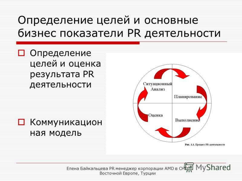 Елена Байкальцева PR менеджер корпорации AMD в СНГ, Восточной Европе, Турции Определение целей и основные бизнес показатели PR деятельности Определение целей и оценка результата PR деятельности Коммуникацион ная модель