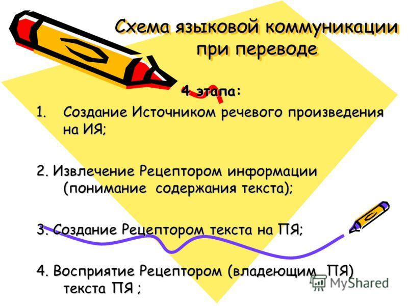 Схема языковой коммуникации при переводе 4 этапа: 1.Создание Источником речевого произведения на ИЯ; 2. Извлечение Рецептором информации (понимание содержания текста); 3. Создание Рецептором текста на ПЯ; 4. Восприятие Рецептором (владеющим ПЯ) текст
