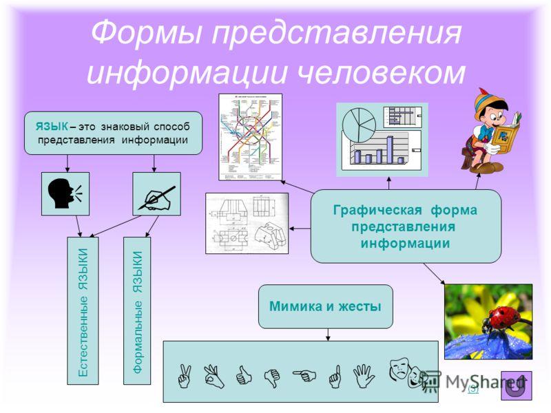 Языки естественные и формальные Язык – это знаковый способ представления информации. Общение на языках – это процесс передачи информации в знаковой форме. Естественные языки имеют как устную так и письменную форму. Примеры: русский, английский, италь