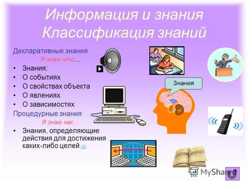Сообщения-знания- информация Информация для человека – это содержание получаемых им сообщений. Информация пополняет знания человека.