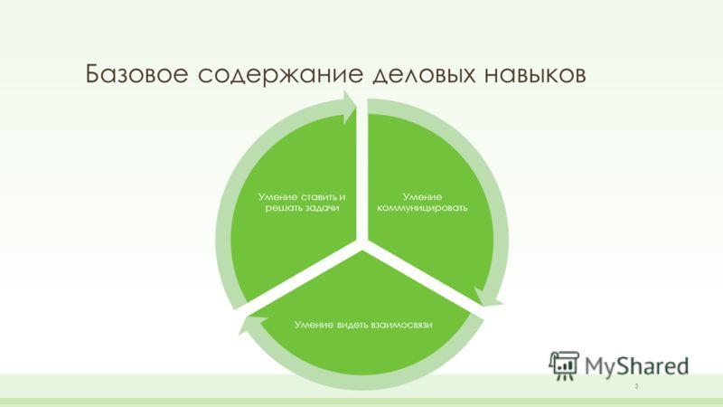 Базовое содержание деловых навыков Умение коммуницировать Умение видеть взаимосвязи Умение ставить и решать задачи 3