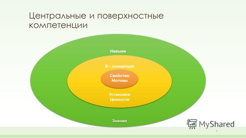 Центральные и поверхностные компетенции Навыки Зна Навыки Зна Я – концепция Установки Ценности Знания Я – концепция Установки Ценности Знания Свойства Мотивы Свойства Мотивы 4