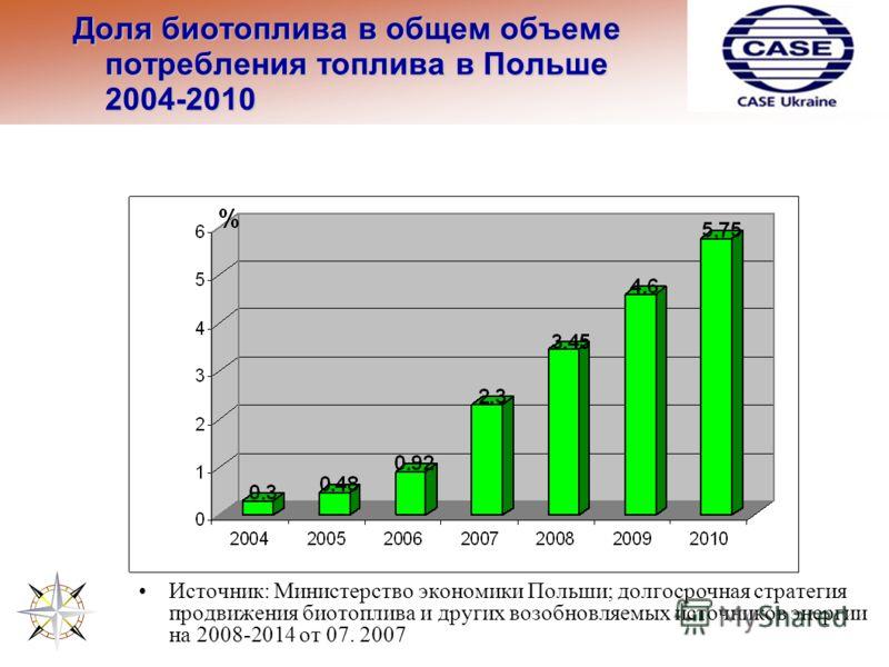 Доля биотоплива в общем объеме потребления топлива в Польше 2004-2010 Источник: Министерство экономики Польши; долгосрочная стратегия продвижения биотоплива и других возобновляемых источников энергии на 2008-2014 от 07. 2007