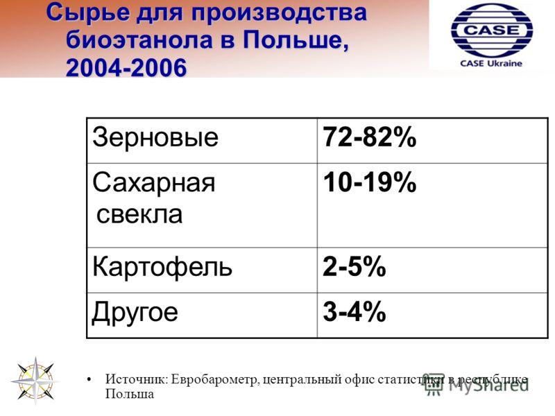 Сырье для производства биоэтанола в Польше, 2004-2006 Зерновые72-82% Сахарная свекла 10-19% Картофель2-5% Другое3-4% Источник: Евробарометр, центральный офис статистики в республике Польша
