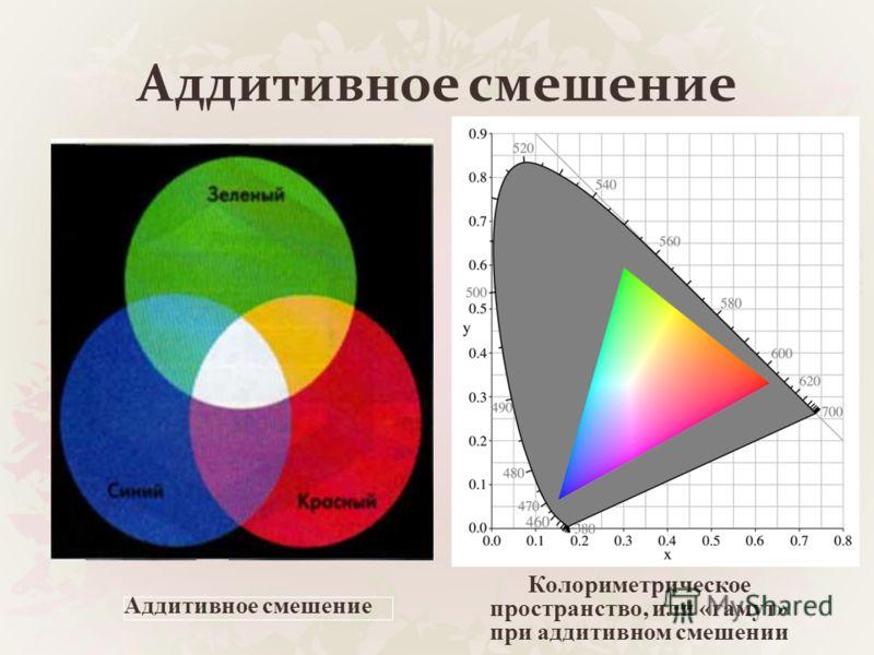 Аддитивное смешение Колориметрическое пространство, или «гамут» при аддитивном смешении