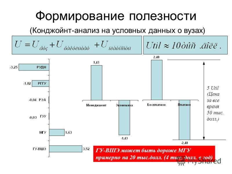 Формирование полезности (Конджойнт-анализ на условных данных о вузах) 5 Util (Цена за все время 50 тыс. долл.) ГУ-ВШЭ может быть дороже МГУ примерно на 20 тыс.долл. (4 тыс. долл. в год)