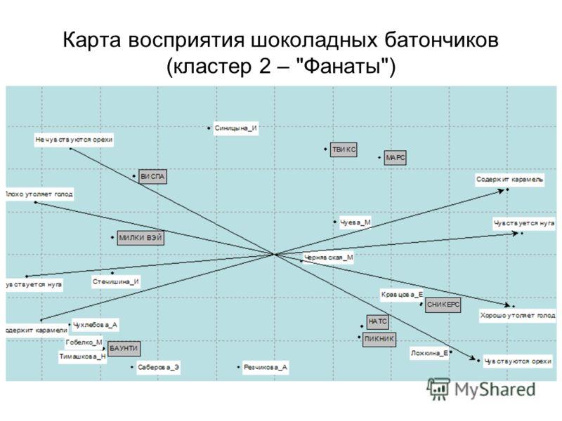 Карта восприятия шоколадных батончиков (кластер 2 – Фанаты)