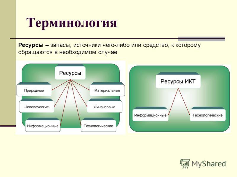 Терминология Ресурсы – запасы, источники чего-либо или средство, к которому обращаются в необходимом случае.