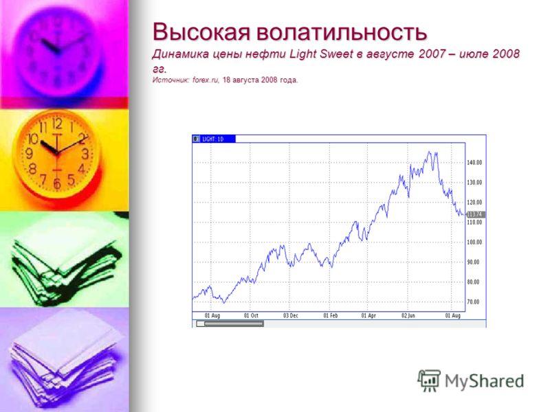 Высокая волатильность Динамика цены нефти Light Sweet в августе 2007 – июле 2008 гг. Источник: forex.ru, 18 августа 2008 года.