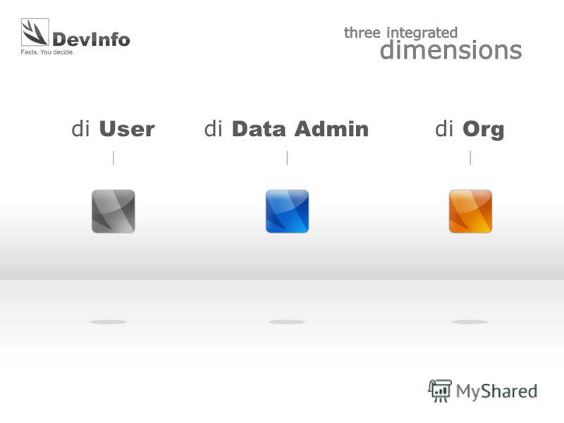 di User di Data Admin di Org
