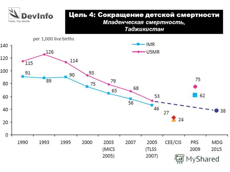 per 1,000 live births Цель 4: Сокращение детской смертности Младенческая смертность, Таджикистан
