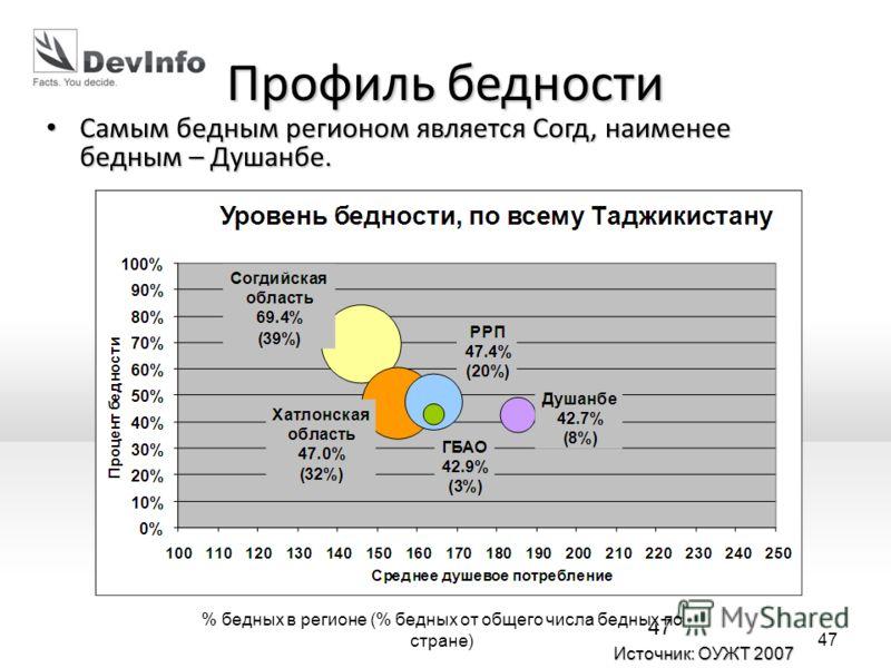 47 % бедных в регионе (% бедных от общего числа бедных по стране) 47 Профиль бедности Самым бедным регионом является Согд, наименее бедным – Душанбе. Самым бедным регионом является Согд, наименее бедным – Душанбе. Источник: ОУЖТ 2007