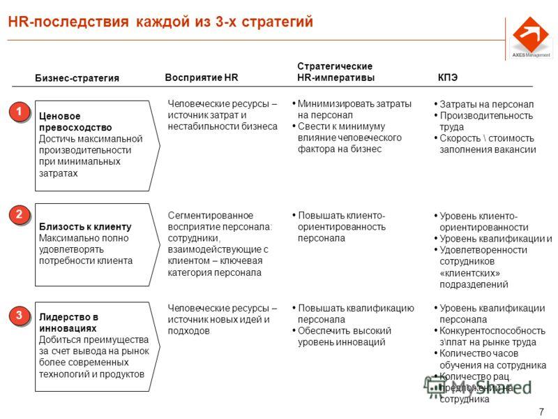 6 Три базовых бизнес-стратегии * Ценовое превосходство (лидерство в издержках) Близость к клиенту (учет специфических потребностей клиента) Лидерство в инновациях 1 1 2 2 3 3 * Источник: R.Kaplan, D.Norton The Strategy-Focused Organization, 1996