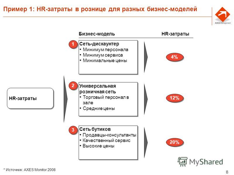 7 HR-последствия каждой из 3-х стратегий Ценовое превосходство Достичь максимальной производительности при минимальных затратах Близость к клиенту Максимально полно удовлетворять потребности клиента Человеческие ресурсы – источник затрат и нестабильн