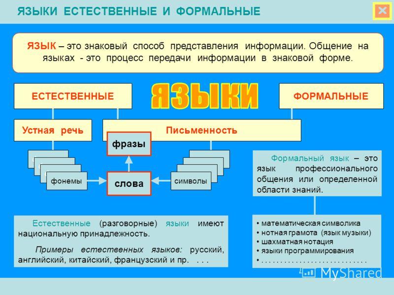 ЯЗЫК – это знаковый способ представления информации. Общение на языках - это процесс передачи информации в знаковой форме. ЕСТЕСТВЕННЫЕ ФОРМАЛЬНЫЕ Устная речьПисьменность фонемы символы слова фразы Естественные (разговорные) языки имеют национальную