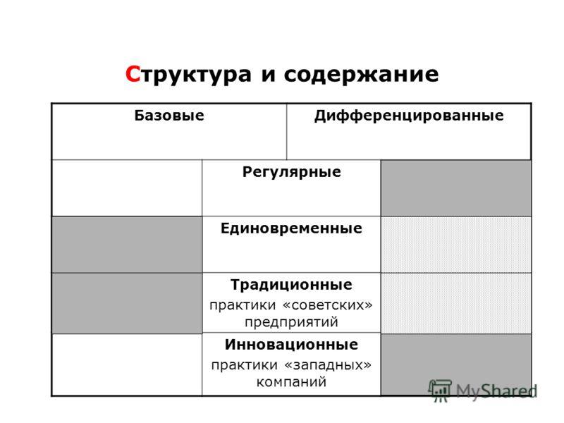 Структура и содержание БазовыеДифференцированные Регулярные Единовременные Традиционные практики «советских» предприятий Инновационные практики «западных» компаний