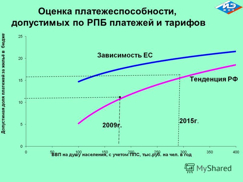 Оценка платежеспособности, допустимых по РПБ платежей и тарифов