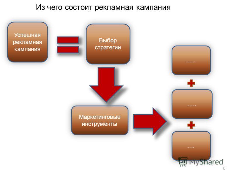Из чего состоит рекламная кампания Успешная рекламная кампания Выбор стратегии ….. …. Маркетинговые инструменты 6