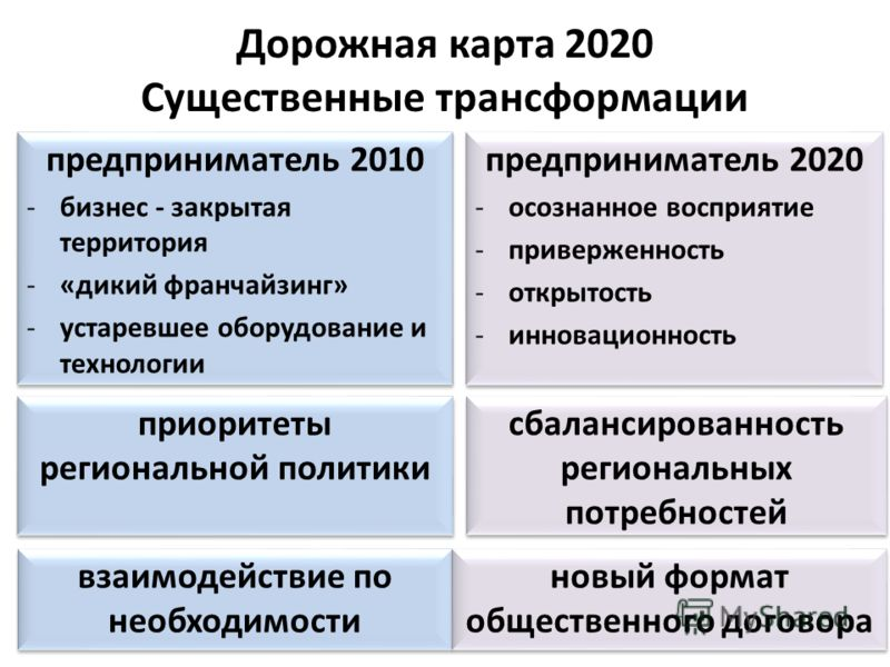 Дорожная карта 2020 Существенные трансформации предприниматель 2020 -осознанное восприятие -приверженность -открытость -инновационность предприниматель 2020 -осознанное восприятие -приверженность -открытость -инновационность приоритеты региональной п