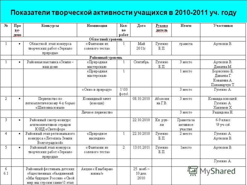 Показатели творческой активности учащихся в 2010-2011 уч. году