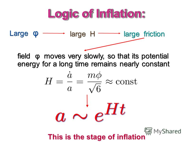 Logic of Inflation: Large φ large H large friction field φ moves very slowly, so that its potential energy for a long time remains nearly constant This is the stage of inflation