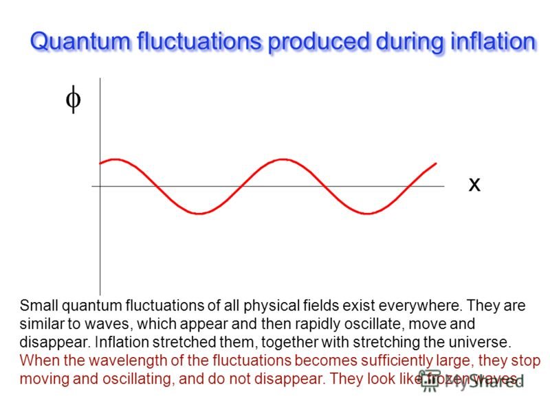 Quantum fluctuations produced during inflation x Small quantum fluctuations of all physical fields exist everywhere. They are similar to waves, which appear and then rapidly oscillate, move and disappear. Inflation stretched them, together with stret