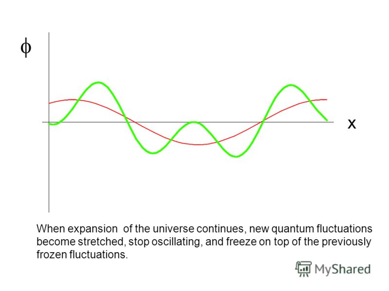 x When expansion of the universe continues, new quantum fluctuations become stretched, stop oscillating, and freeze on top of the previously frozen fluctuations.
