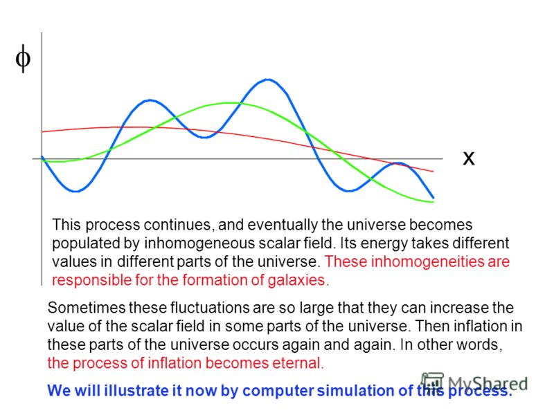 x This process continues, and eventually the universe becomes populated by inhomogeneous scalar field. Its energy takes different values in different parts of the universe. These inhomogeneities are responsible for the formation of galaxies. Sometime