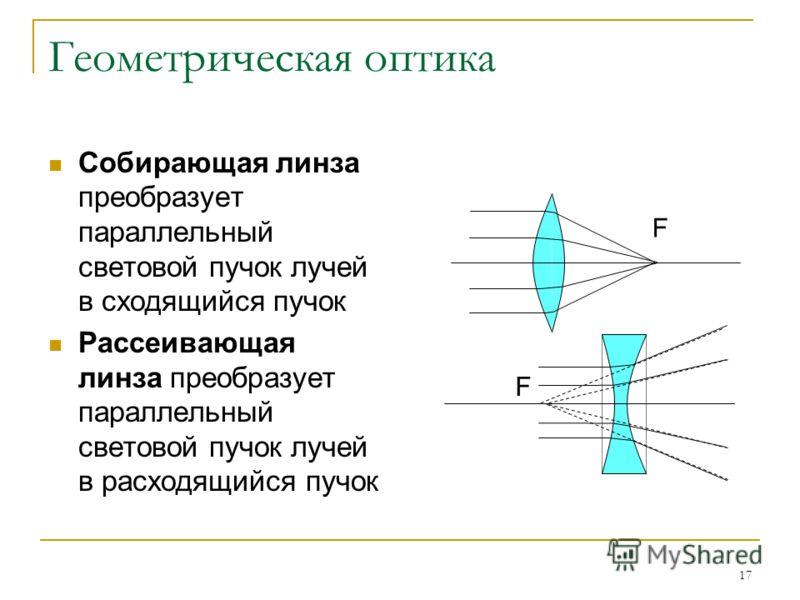 17 Геометрическая оптика Собирающая линза преобразует параллельный световой пучок лучей в сходящийся пучок Рассеивающая линза преобразует параллельный световой пучок лучей в расходящийся пучок F F