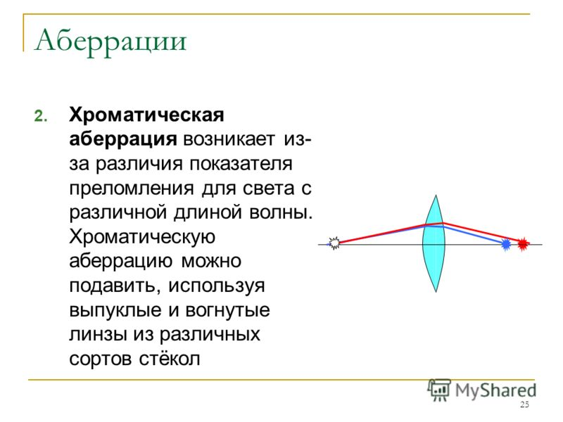 25 Аберрации 2. Хроматическая аберрация возникает из- за различия показателя преломления для света с различной длиной волны. Хроматическую аберрацию можно подавить, используя выпуклые и вогнутые линзы из различных сортов стёкол