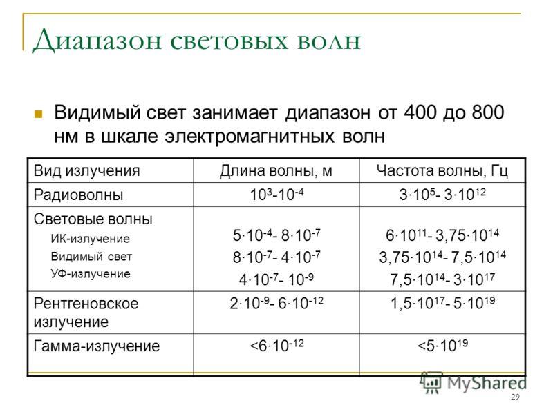 29 Диапазон световых волн Видимый свет занимает диапазон от 400 до 800 нм в шкале электромагнитных волн Вид излученияДлина волны, мЧастота волны, Гц Радиоволны10 3 -10 -4 3·10 5 - 3·10 12 Световые волны ИК-излучение Видимый свет УФ-излучение 5·10 -4