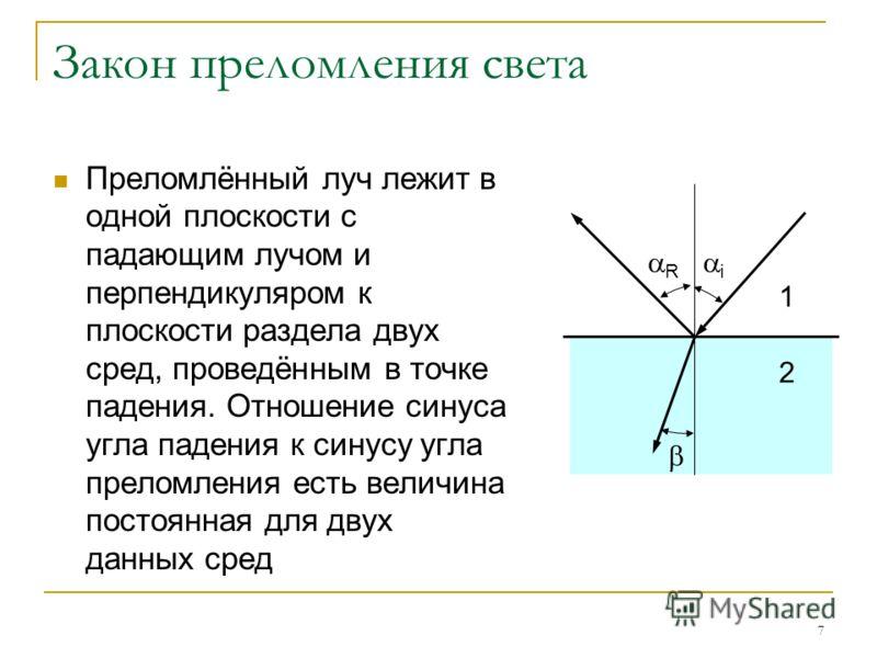7 Закон преломления света Преломлённый луч лежит в одной плоскости с падающим лучом и перпендикуляром к плоскости раздела двух сред, проведённым в точке падения. Отношение синуса угла падения к синусу угла преломления есть величина постоянная для дву