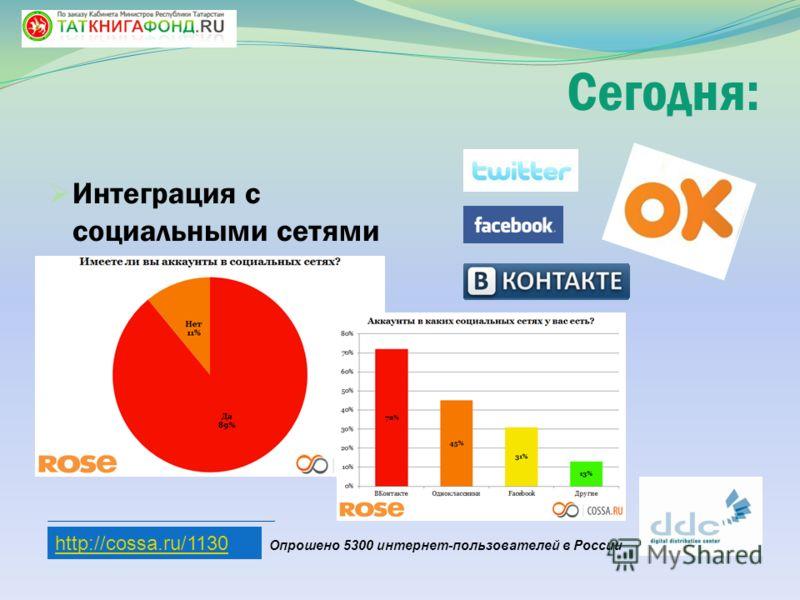 Интеграция с социальными сетями http://cossa.ru/1130 Опрошено 5300 интернет-пользователей в России Сегодня: