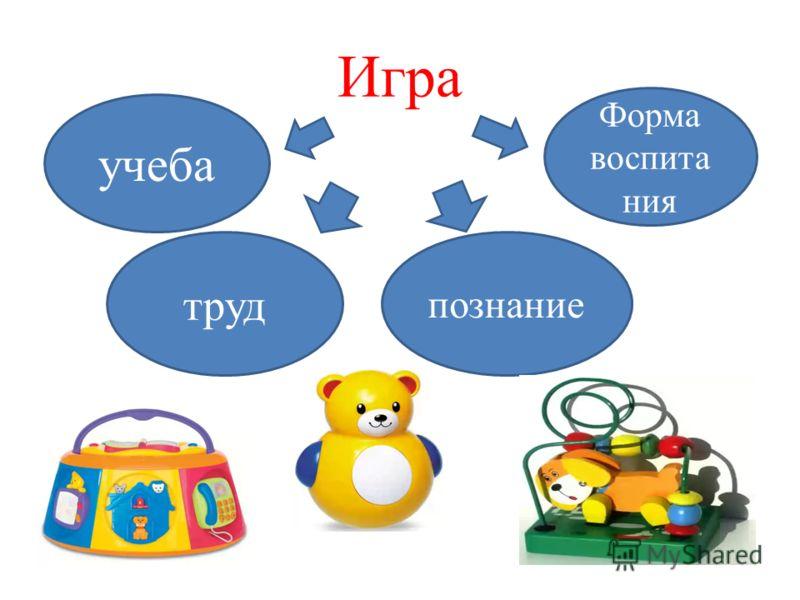 Игра труд познание Форма воспита ния учеба
