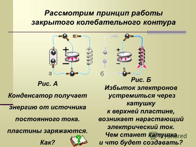 Рассмотрим принцип работы закрытого колебательного контура Рис. А Конденсатор получает энергию от источника постоянного тока. пластины заряжаются. Как? Рис. Б Избыток электронов устремиться через катушку к верхней пластине, возникает нарастающий элек