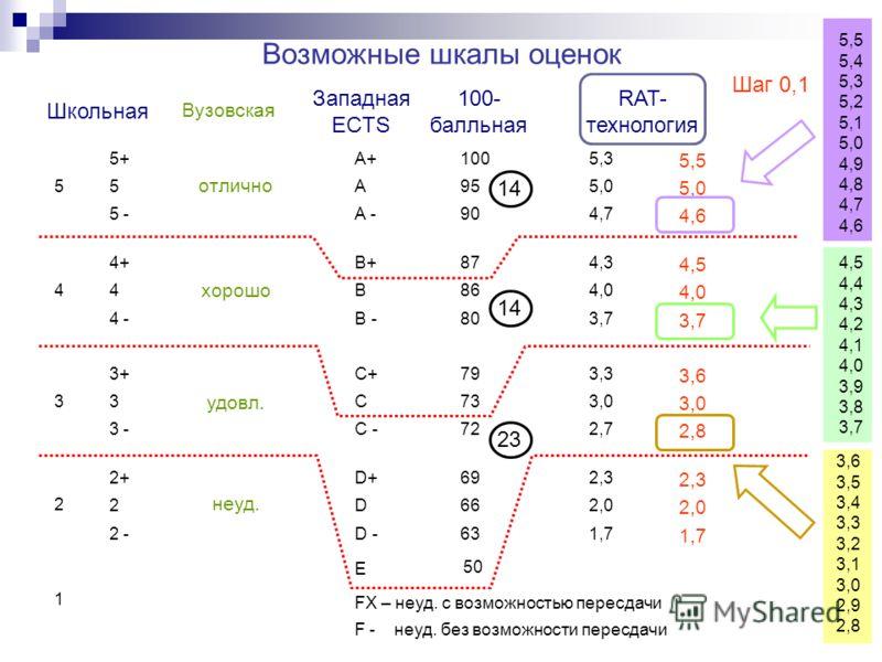 Возможные шкалы оценок Школьная Западная ECTS Вузовская 5 3 2 1 44+ 5+ 5 5 - 4 4 -4 - 3 3 - 3+3+ 2+ 2 2 - отлично хорошо удовл. неуд. A+A+ A A -A - B+ B B -B - C C - C+ D+D+ D D - 4,3 5,3 5,0 4,7 4,0 3,7 3,0 2,7 3,3 2,3 2,0 1,7 E FX – неуд. с возможн