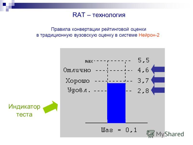 RAT – технология Правила конвертации рейтинговой оценки в традиционную вузовскую оценку в системе Нейрон-2 Индикатор теста