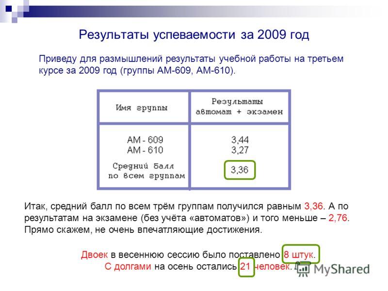 Результаты успеваемости за 2009 год Приведу для размышлений результаты учебной работы на третьем курсе за 2009 год (группы АМ-609, АМ-610). Итак, средний балл по всем трём группам получился равным 3,36. А по результатам на экзамене (без учёта «автома