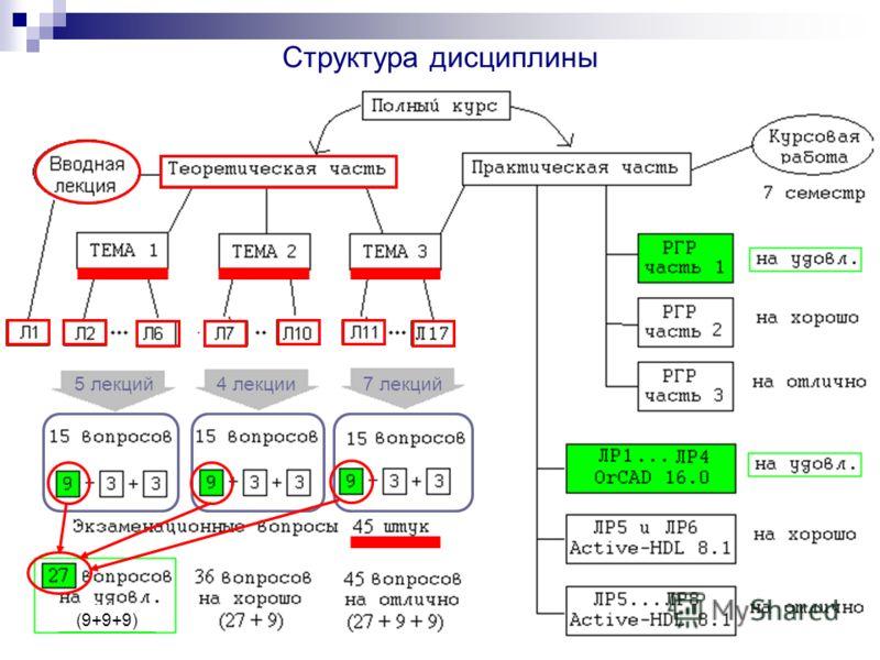 Структура дисциплины (9+9+9) 5 лекций4 лекции7 лекций