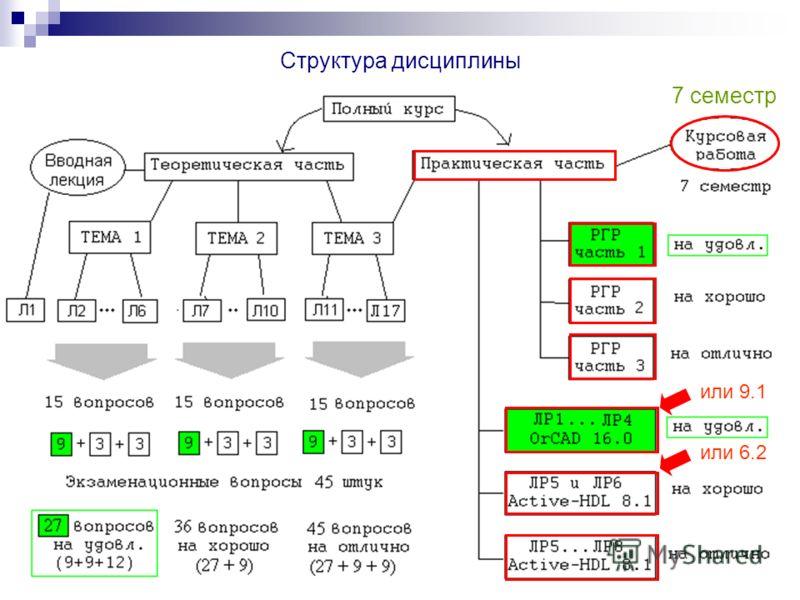 Структура дисциплины 7 семестр или 9.1 или 6.2
