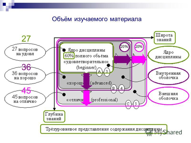 Объём изучаемого материала 27 36 45