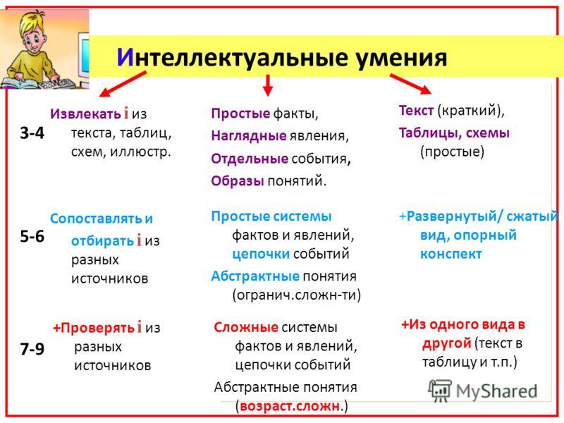 Интеллектуальные умения 3-4 5-6 7-9 Простые факты, Наглядные явления, Отдельные события, Образы понятий. Извлекать i из текста, таблиц, схем, иллюстр. Текст (краткий), Таблицы, схемы (простые) Простые системы фактов и явлений, цепочки событий Абстрак