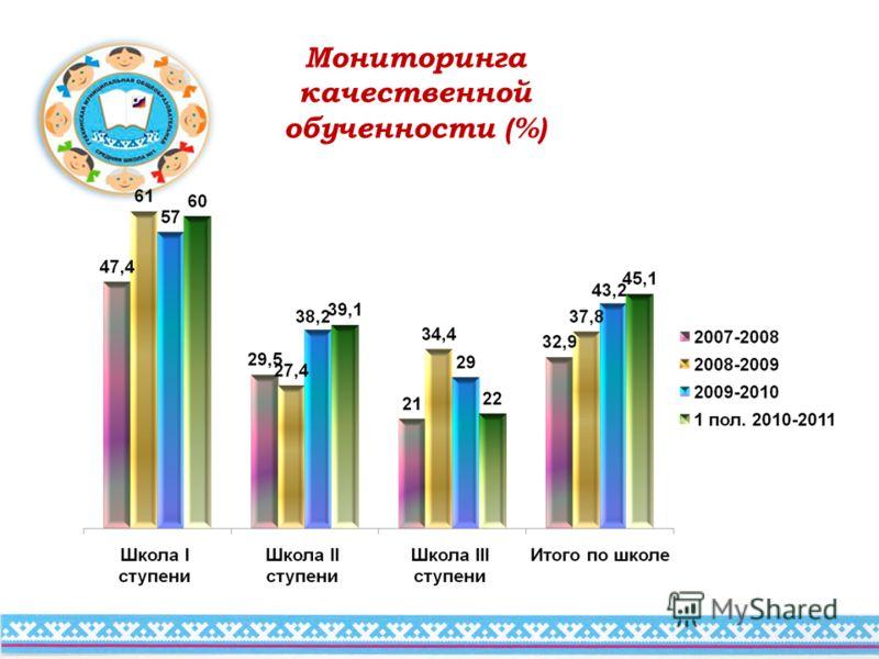 Мониторинга качественной обученности (%)