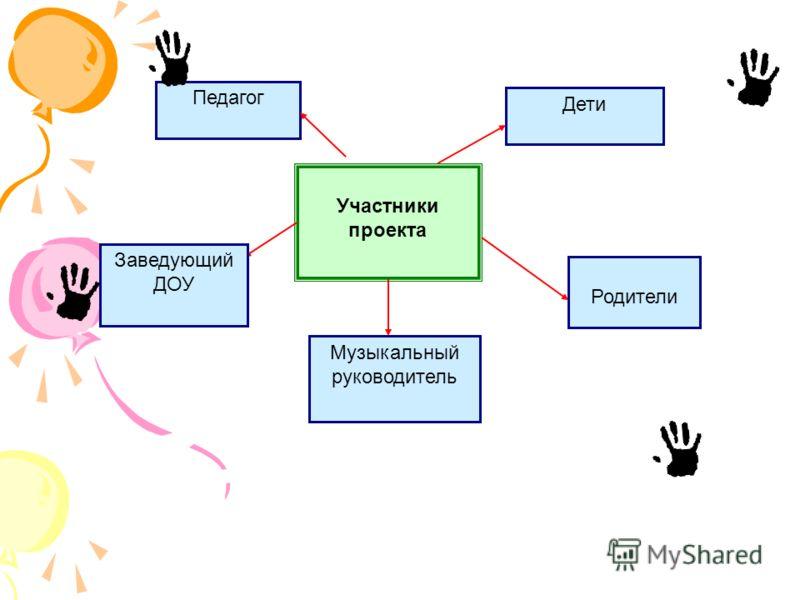 Педагог Участники проекта Музыкальный руководитель Дети Родители Заведующий ДОУ