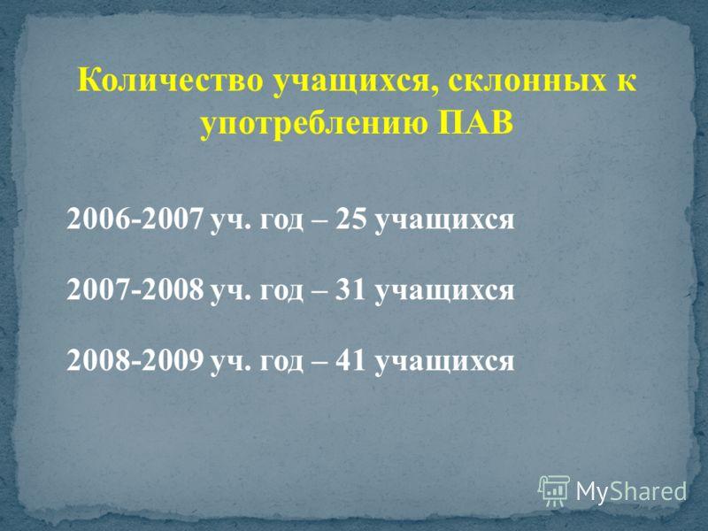 2006-2007 уч. год – 25 учащихся 2007-2008 уч. год – 31 учащихся 2008-2009 уч. год – 41 учащихся Количество учащихся, склонных к употреблению ПАВ