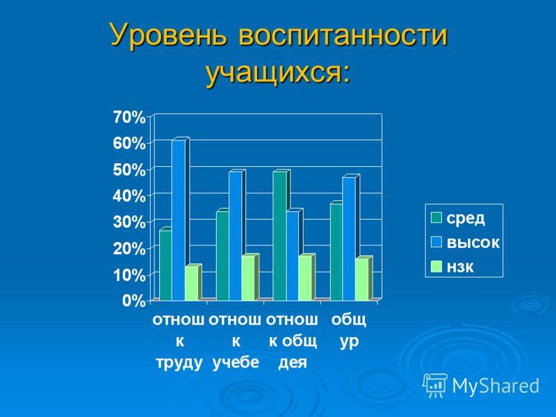 Уровень воспитанности учащихся: