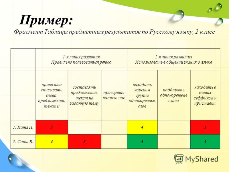 Пример: Фрагмент Таблицы предметных результатов по Русскому языку, 2 класс 1-я линия развития Правильно пользоваться речью 2-я линия развития Использовать в общении знания о языке правильно списывать слова, предложения, тексты составлять предложения,