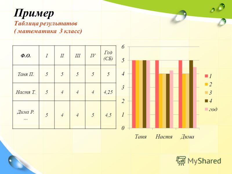 Пример Таблица результатов ( математика 3 класс) Ф.О.IIIIIIIV Год (СБ) Таня П.55555 Настя Т.54444,25 Дима Р. … 54454,5