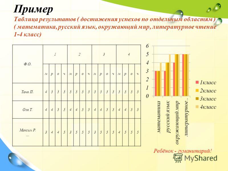 Пример Таблица результатов ( достижения успехов по отдельным областям ) ( математика, русский язык, окружающий мир, литературное чтение 1-4 класс) Ф.О. 123 4 мрочмрочмрочмроч Таня П.4555555555555555 Оля Т.4455445544554455 Максим Р. … 3445355535554555